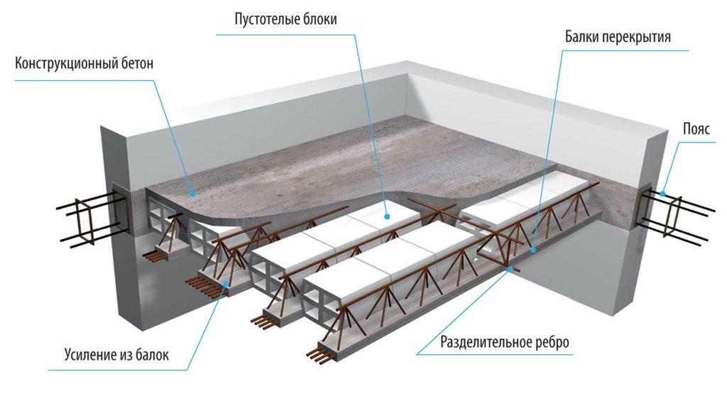 Железобетонные балки межэтажного перекрытия